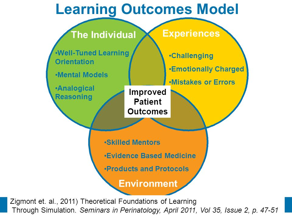 Learning Outcomes Model Improved Patient Outcomes