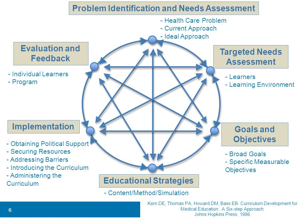Problem Identification and Needs Assessment