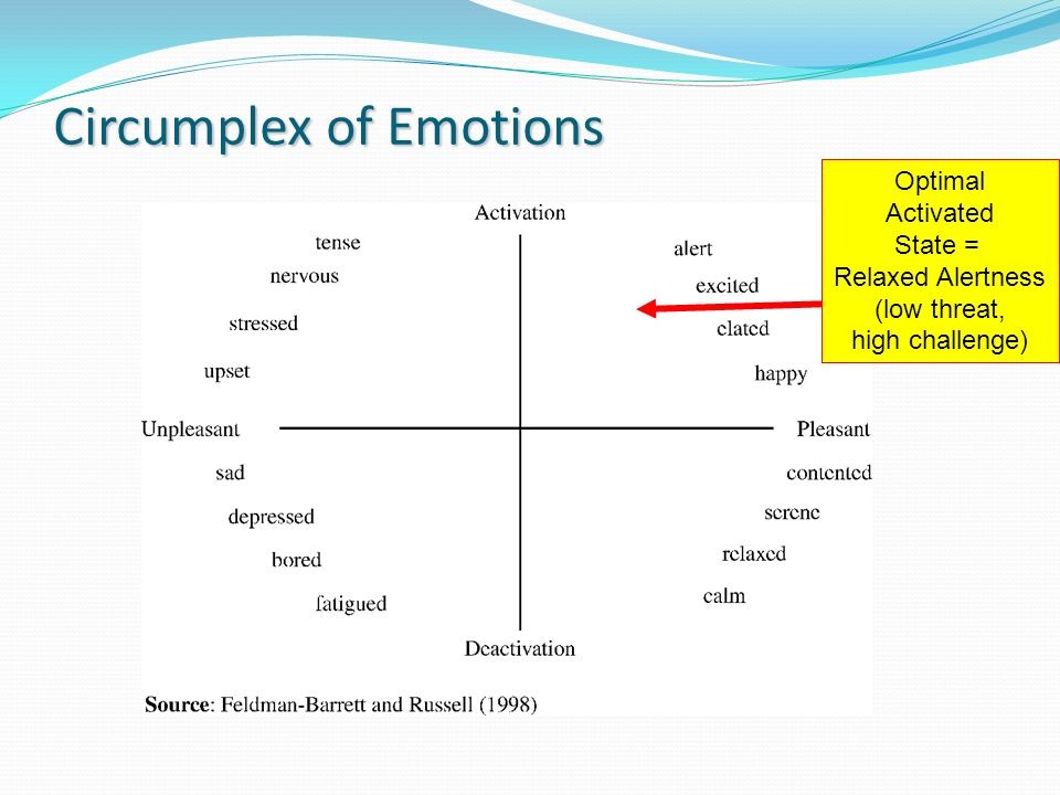 Circumplex of Emotions