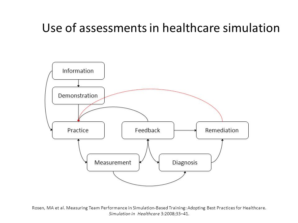 Use of assessments in healthcare simulation