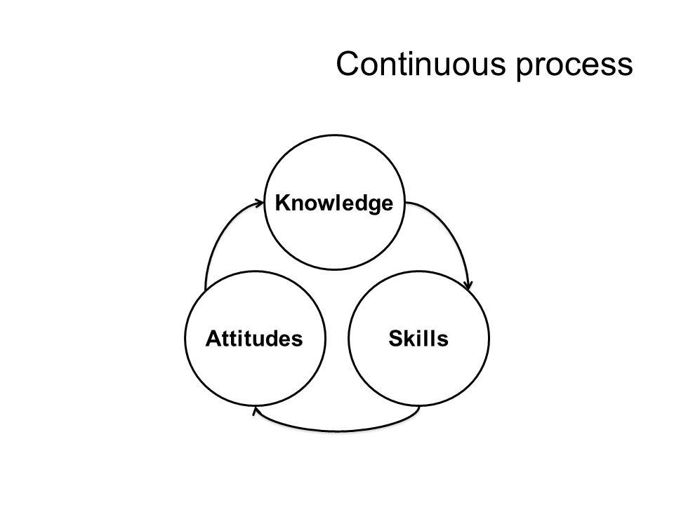 Continuous process Knowledge Attitudes Skills