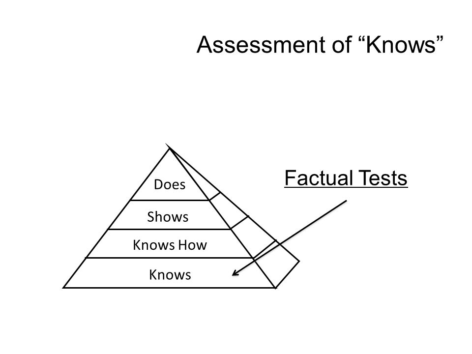 Assessment of Knows Does Shows Knows How Knows Factual Tests