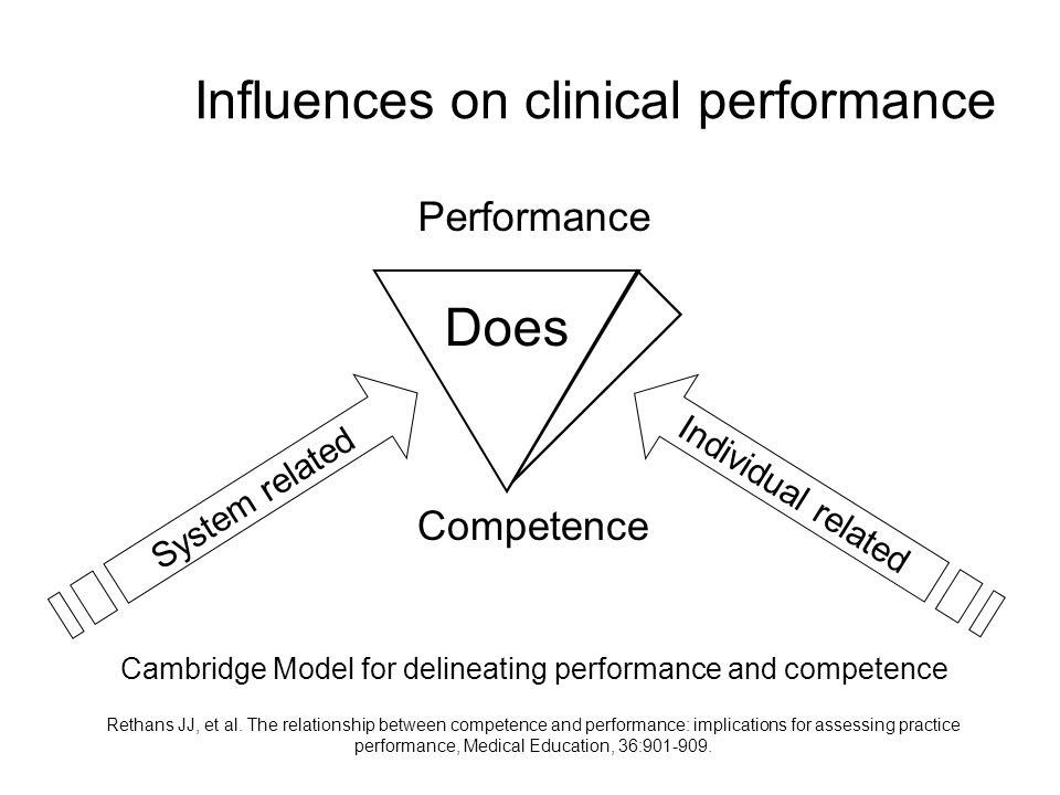Influences on clinical performance