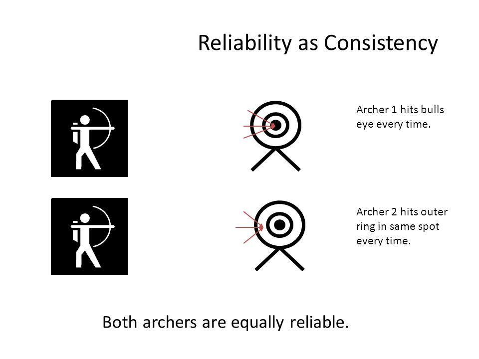 Reliability as Consistency