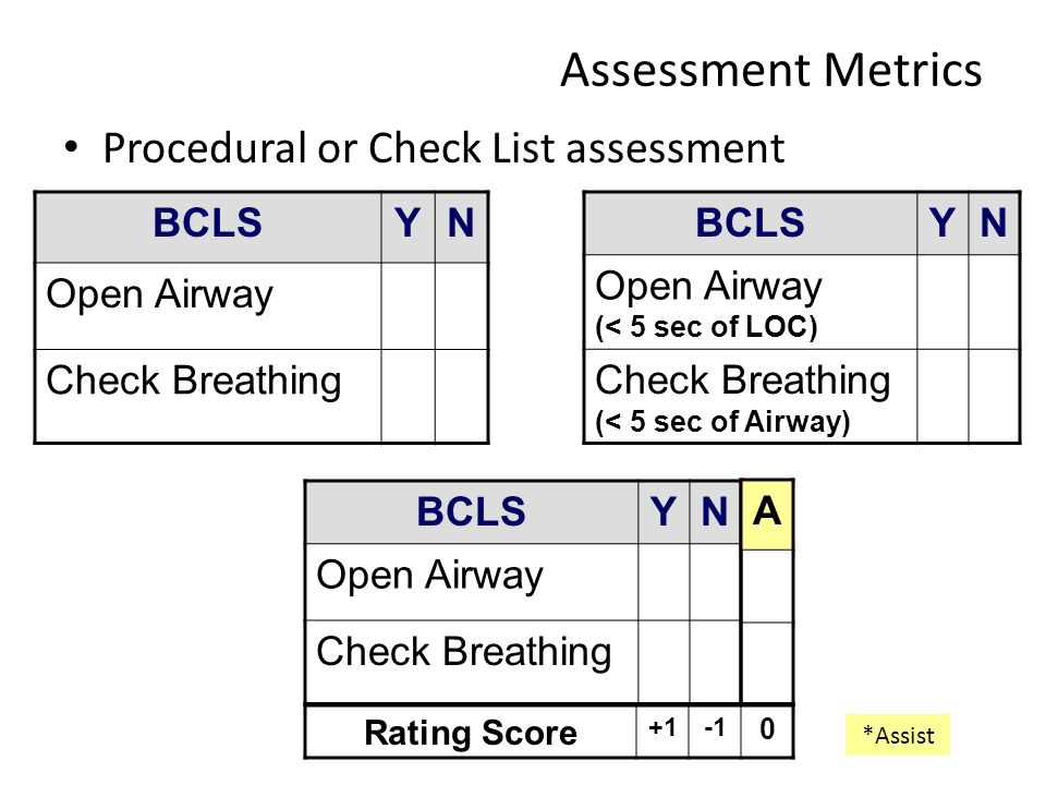 Assessment Metrics Procedural or Check List assessment BCLS Y N