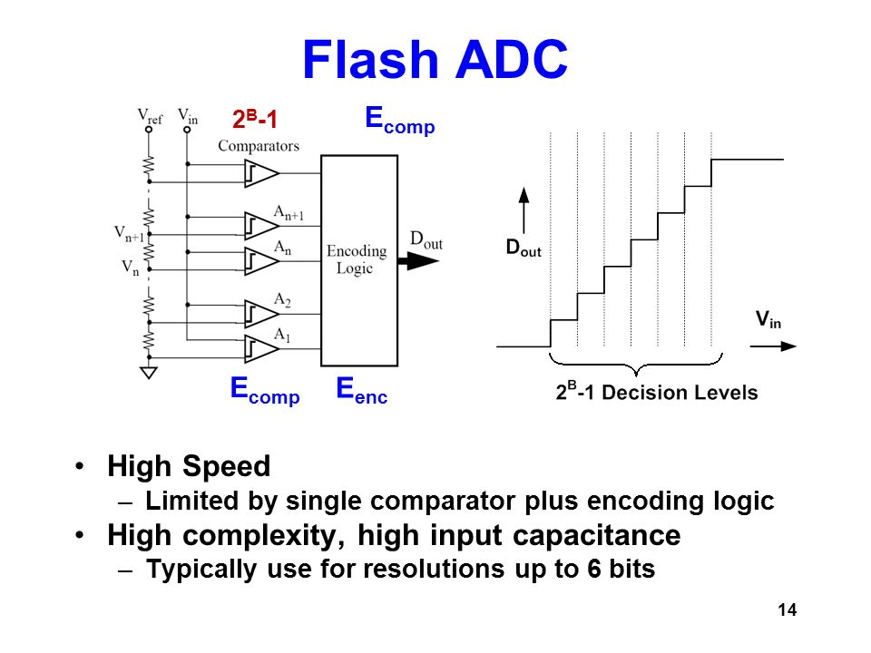 High speed adc thesis