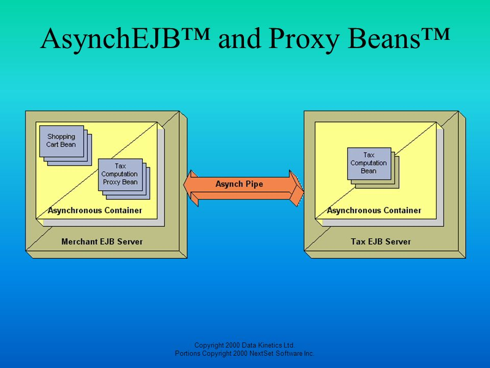 AsynchEJB™ and Proxy Beans™