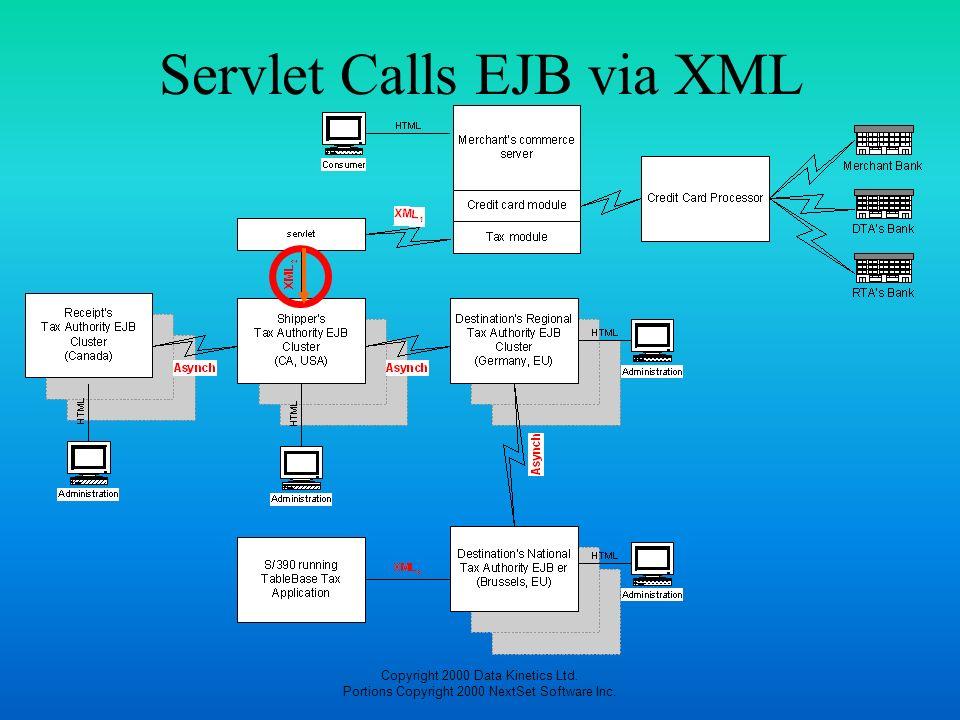 Servlet Calls EJB via XML