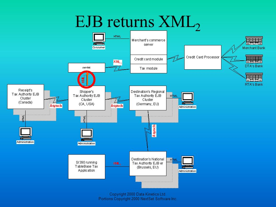 EJB returns XML2 Copyright 2000 Data Kinetics Ltd. Portions Copyright 2000 NextSet Software Inc.
