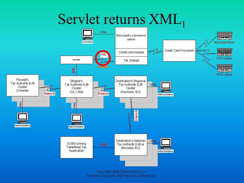 Servlet returns XML1 Copyright 2000 Data Kinetics Ltd.