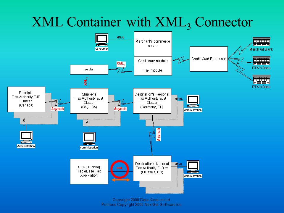 XML Container with XML3 Connector