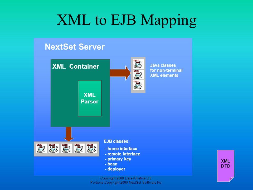 XML to EJB Mapping NextSet Server XML Container XML Parser XML DTD