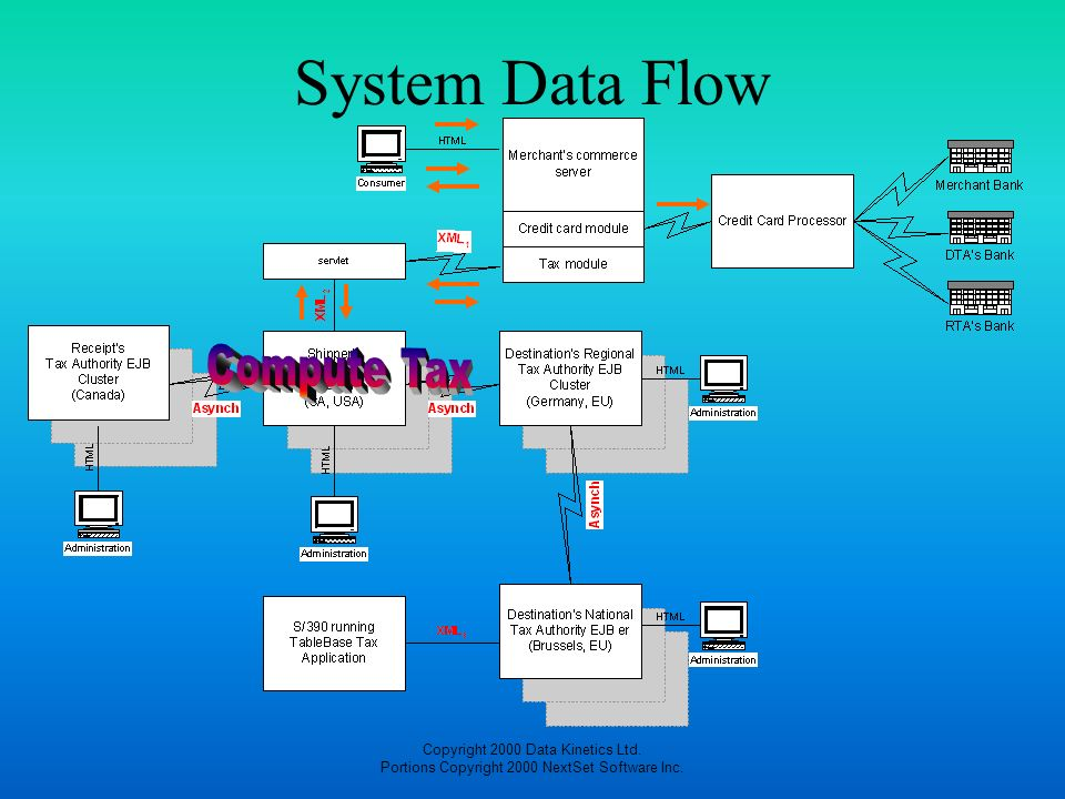 System Data Flow Compute Tax