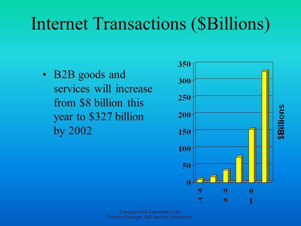 Internet Transactions ($Billions)