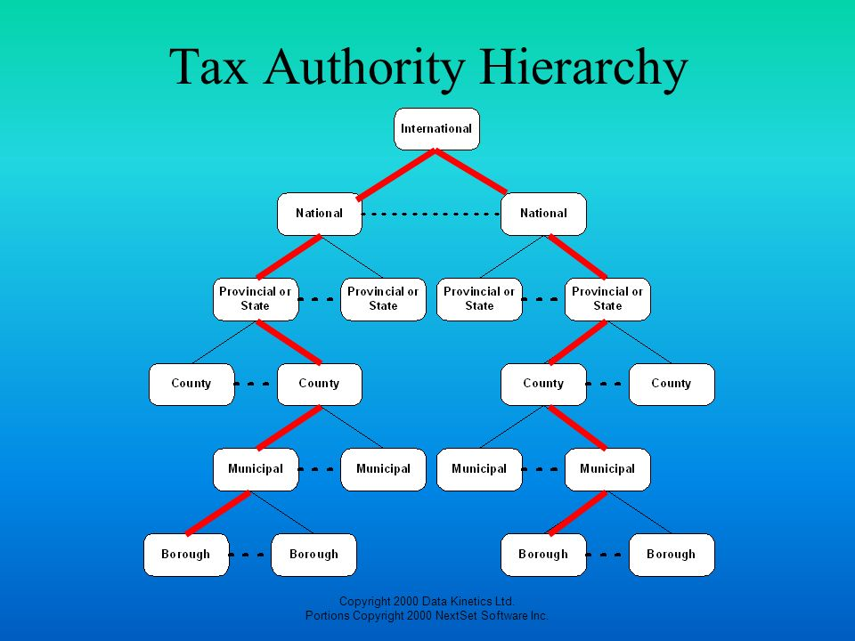 Tax Authority Hierarchy