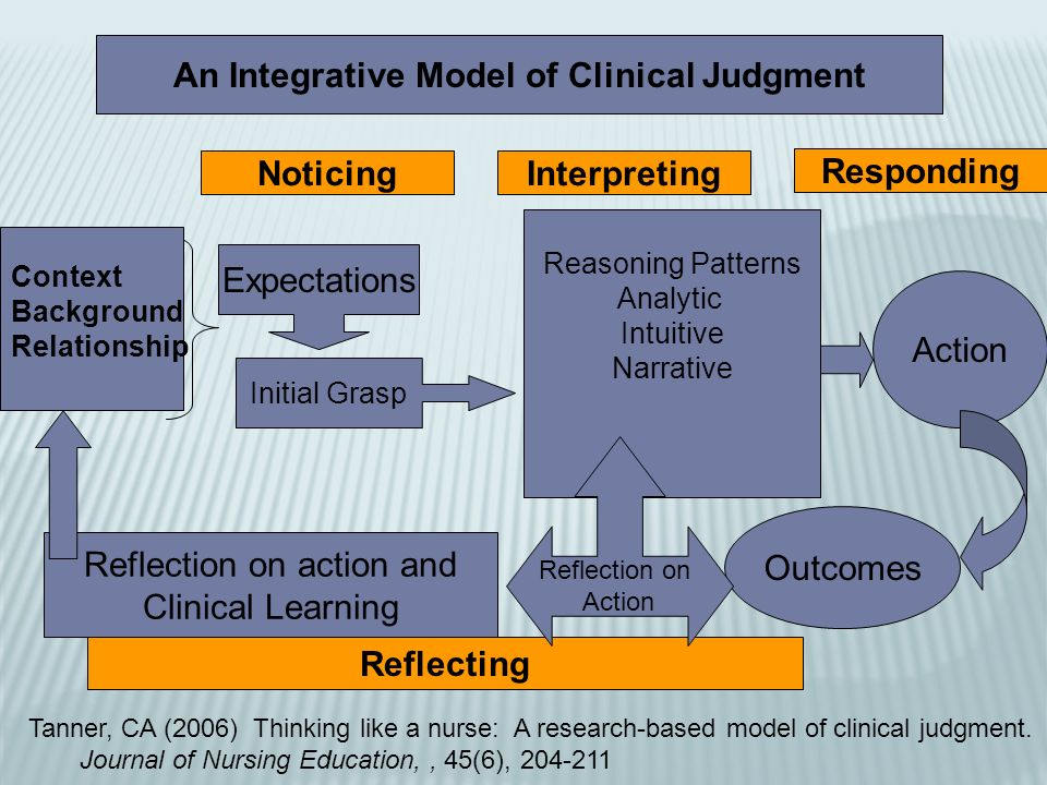 An Integrative Model of Clinical Judgment