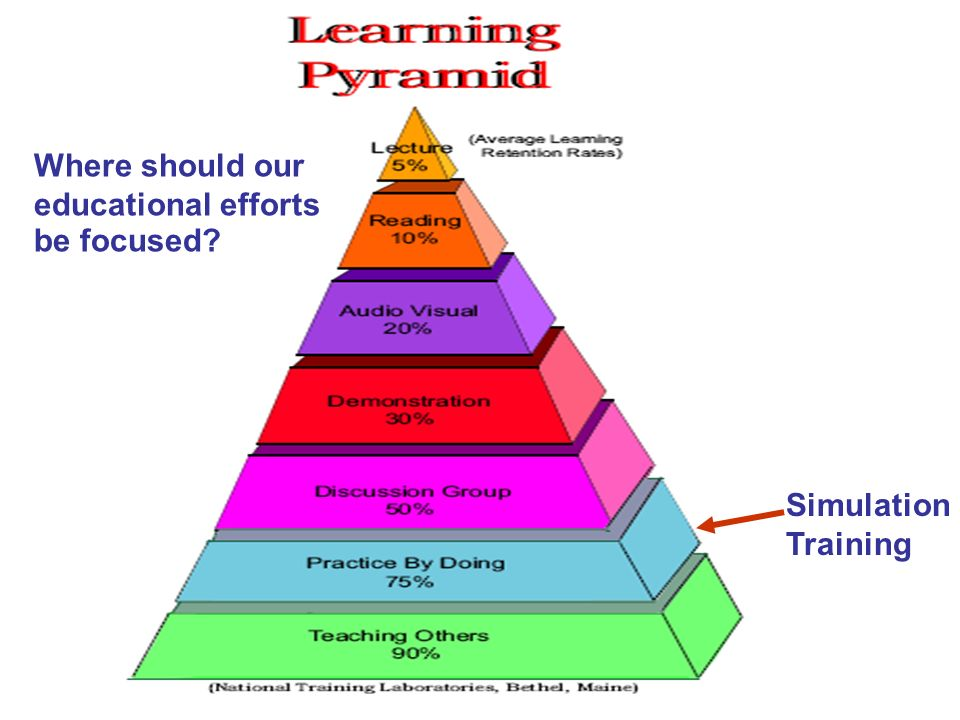 Where should our educational efforts be focused Simulation Training