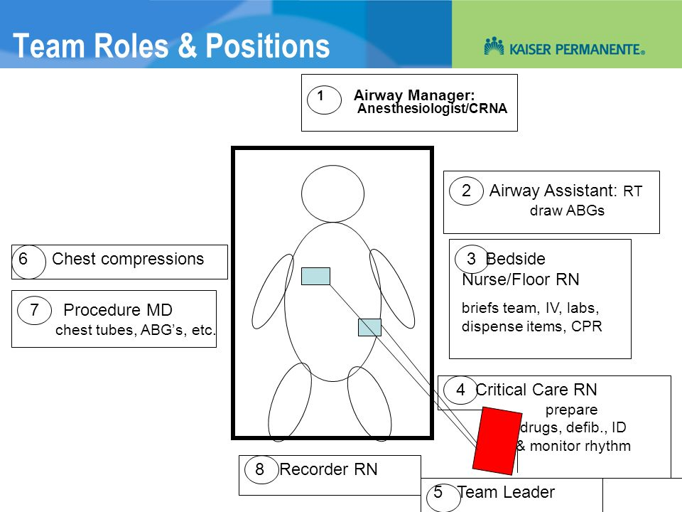 Team Roles & Positions 2 Airway Assistant: RT draw ABGs