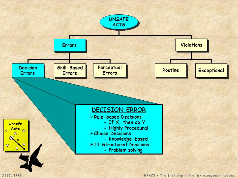 DECISION ERROR UNSAFE ACTS Errors Decision UNSAFE ACTS Errors