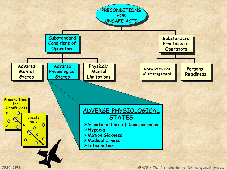 ADVERSE PHYSIOLOGICAL STATES