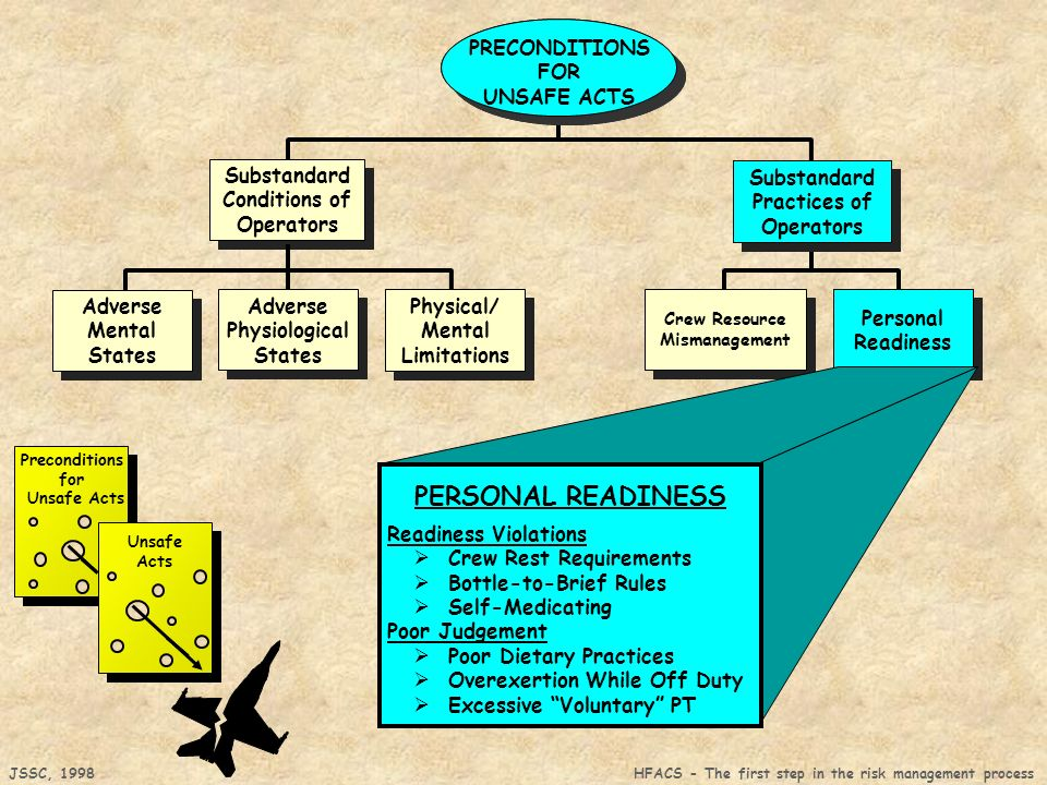 PERSONAL READINESS Substandard Conditions of Operators