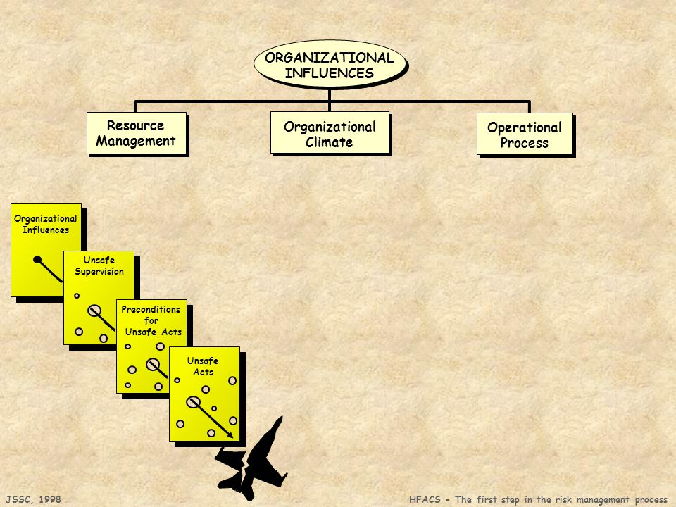 ORGANIZATIONAL INFLUENCES Resource Organizational Operational