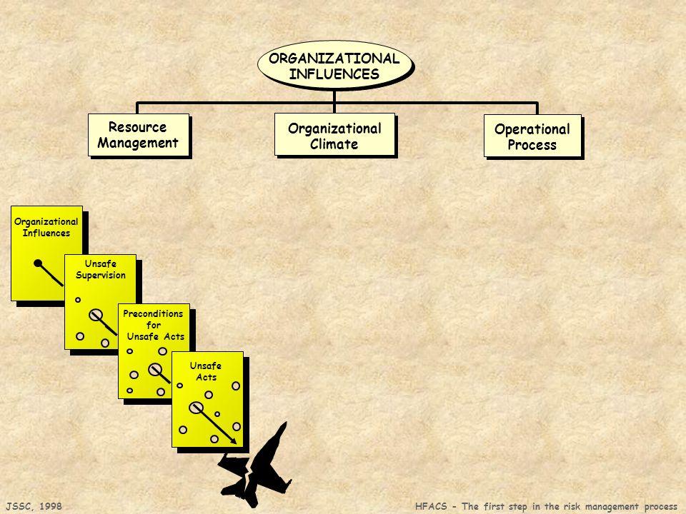 ORGANIZATIONAL INFLUENCES Resource Organizational Operational