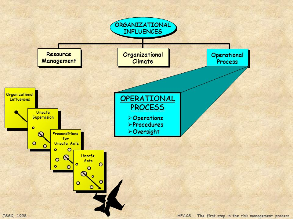 OPERATIONAL PROCESS Organizational Climate Resource Management
