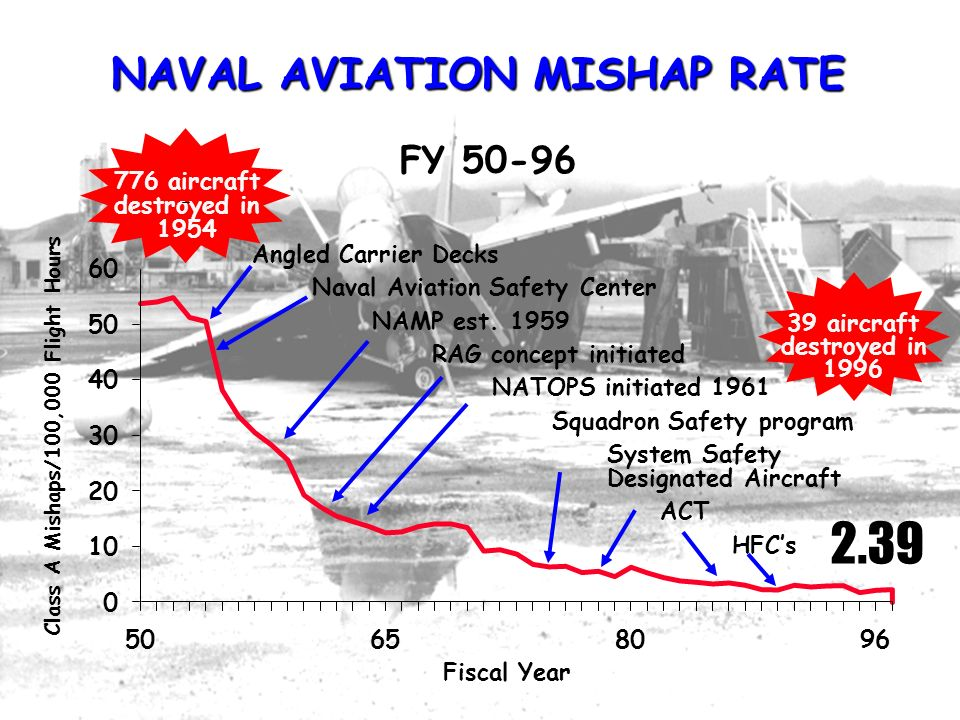 NAVAL AVIATION MISHAP RATE Class A Mishaps/100,000 Flight Hours