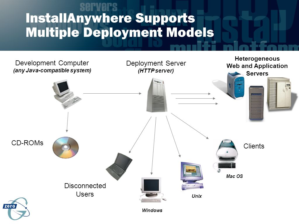 InstallAnywhere Supports Multiple Deployment Models