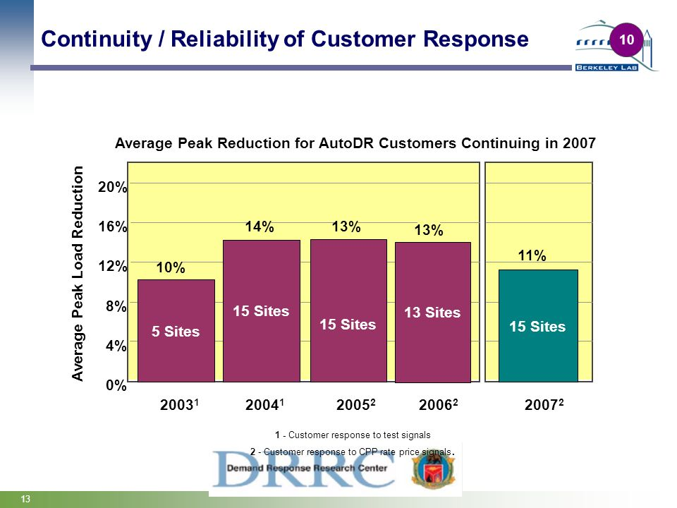 Continuity / Reliability of Customer Response