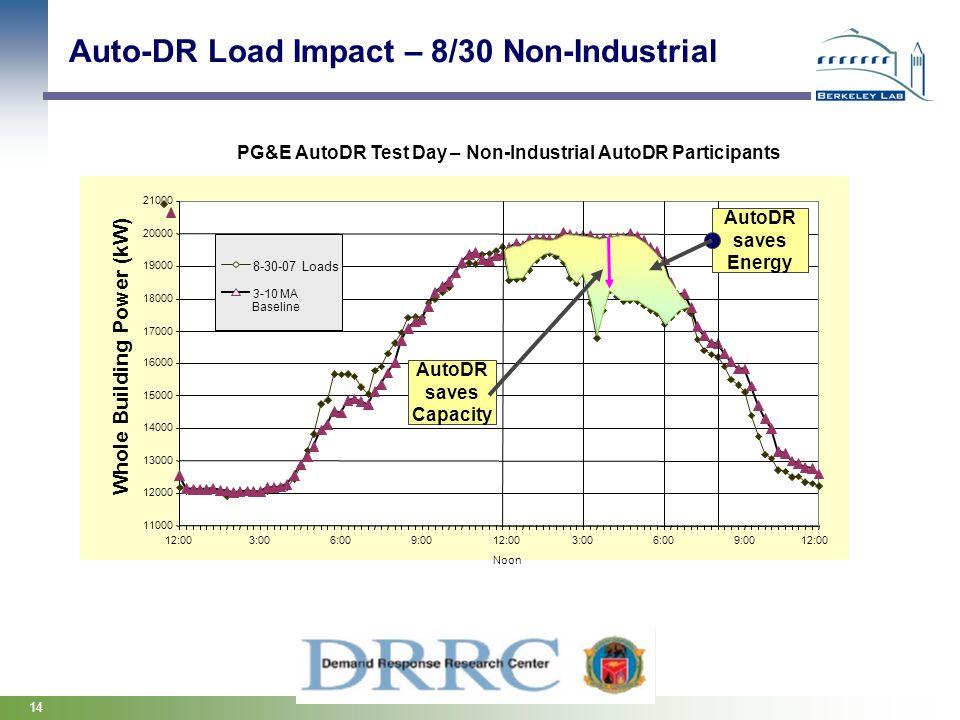 PG&E AutoDR Test Day – Non-Industrial AutoDR Participants