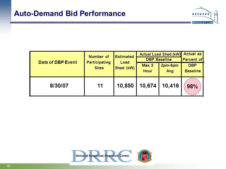 Auto-Demand Bid Performance