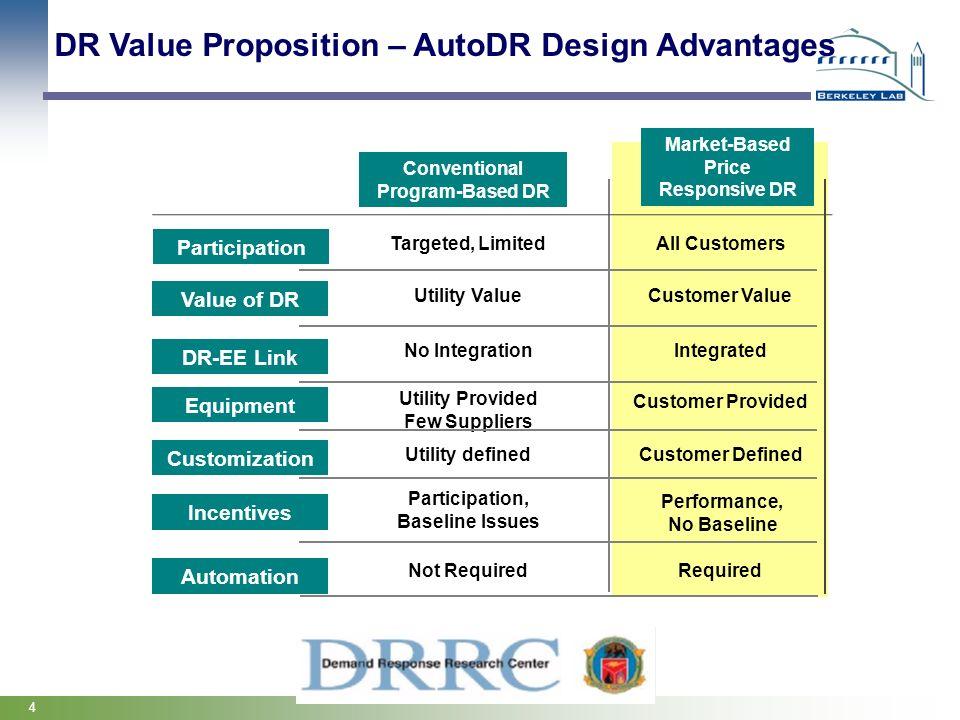 DR Value Proposition – AutoDR Design Advantages