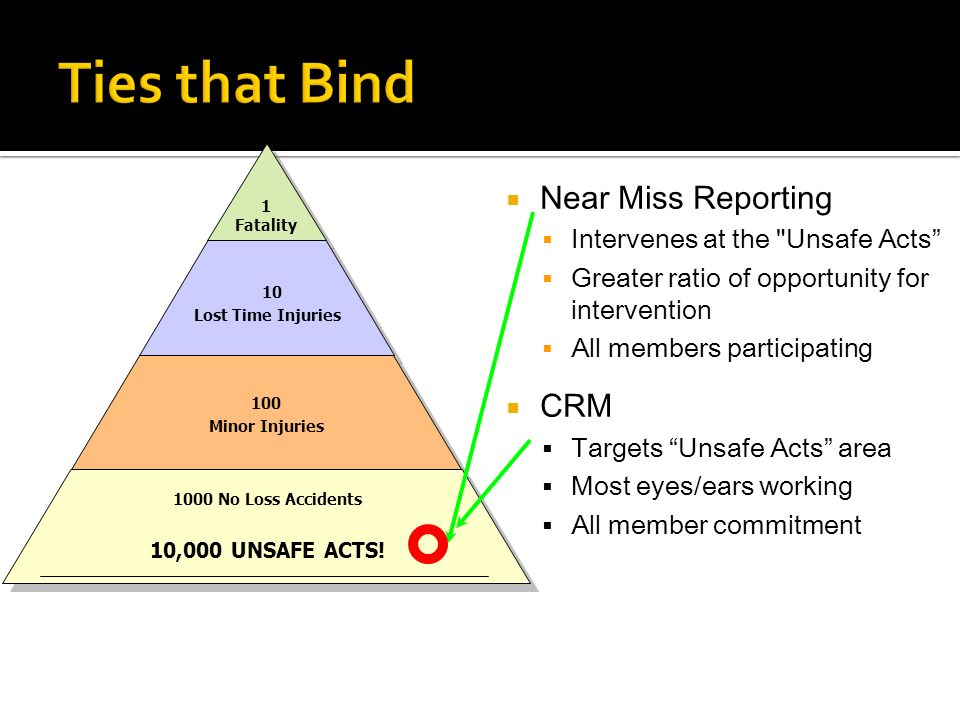 Ties that Bind Near Miss Reporting CRM Intervenes at the Unsafe Acts