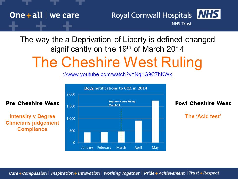 The way the a Deprivation of Liberty is defined changed significantly on the 19th of March 2014 The Cheshire West Ruling ://  v=Nq1G9C7hKWk