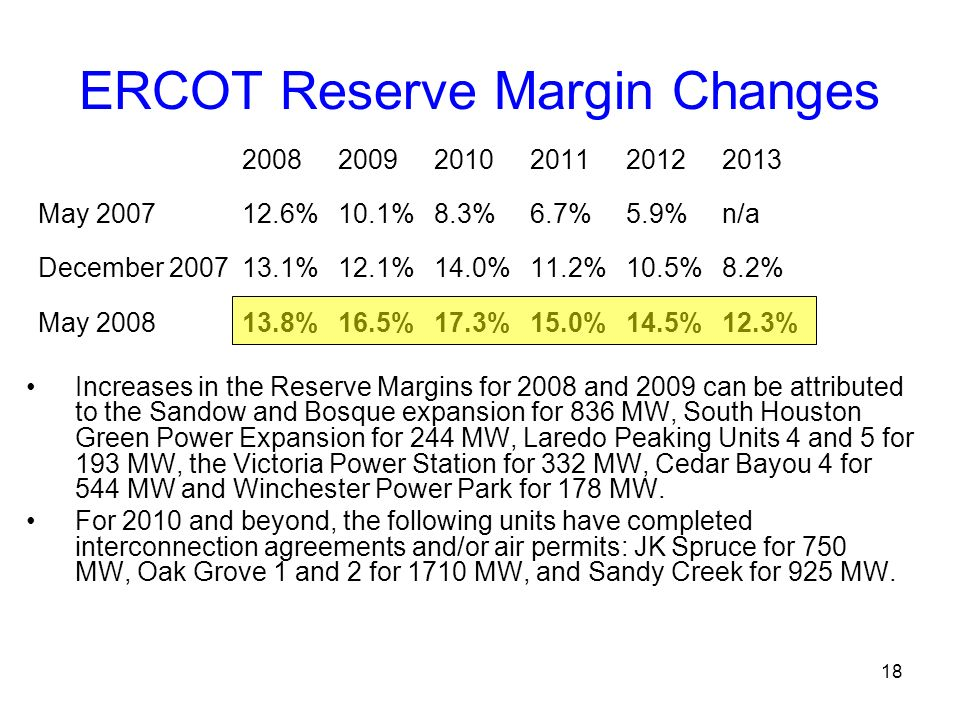 ERCOT Reserve Margin Changes