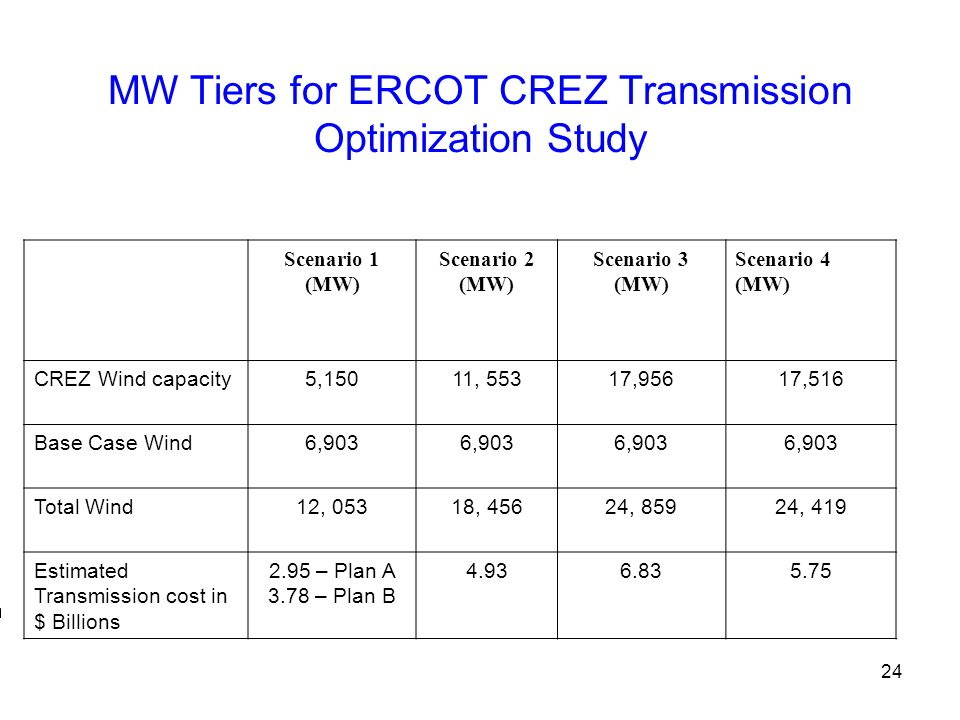 MW Tiers for ERCOT CREZ Transmission Optimization Study