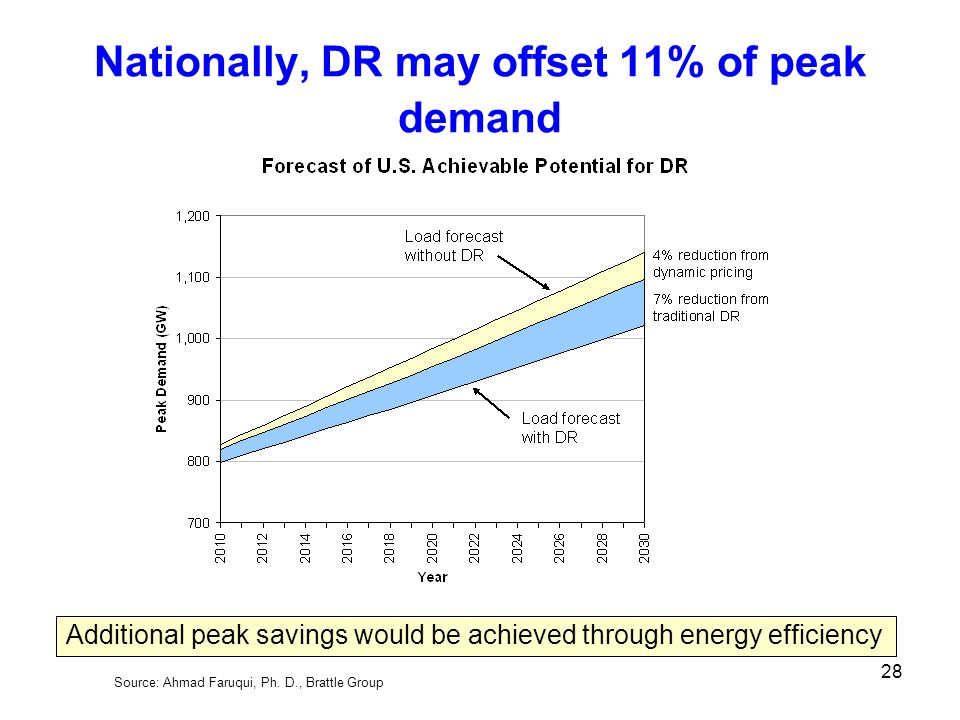 Nationally, DR may offset 11% of peak demand