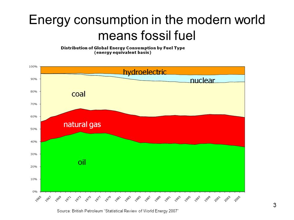 Energy consumption in the modern world means fossil fuel
