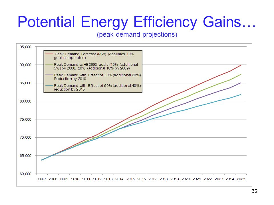 Potential Energy Efficiency Gains… (peak demand projections)