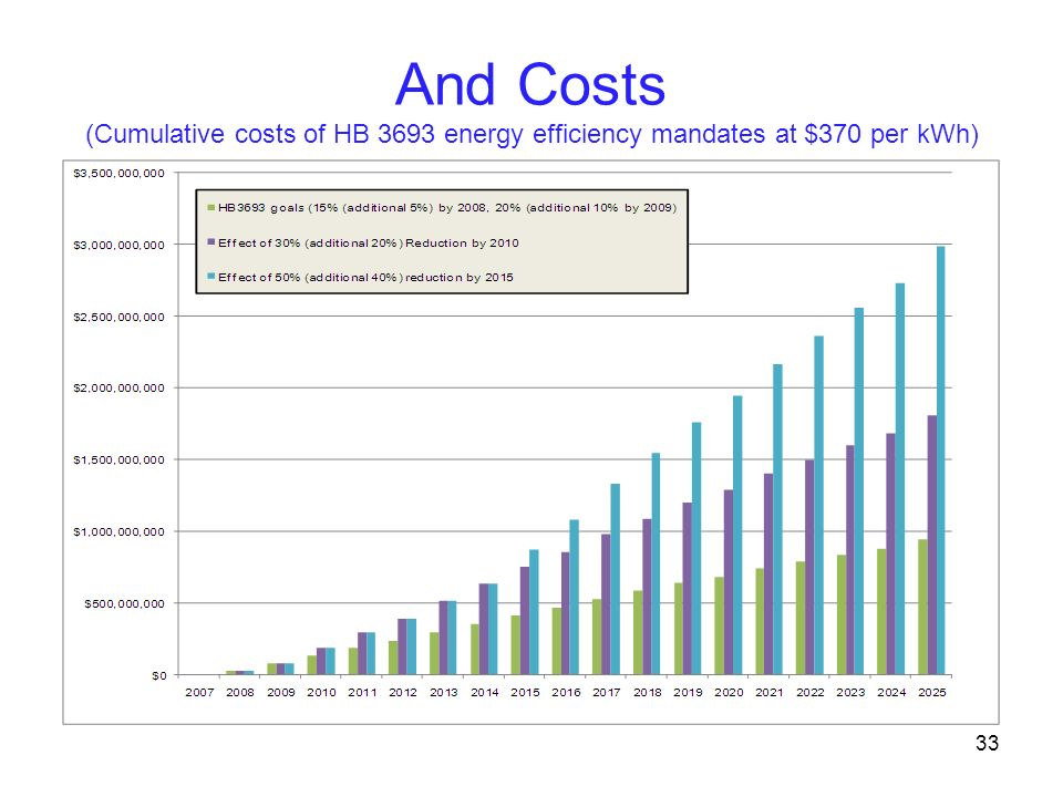 And Costs (Cumulative costs of HB 3693 energy efficiency mandates at $370 per kWh)
