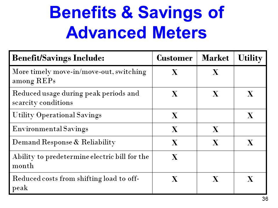 Benefits & Savings of Advanced Meters