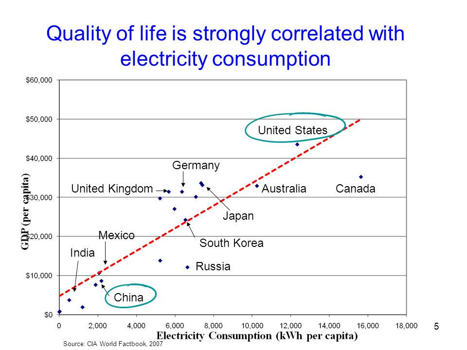 Quality of life is strongly correlated with electricity consumption