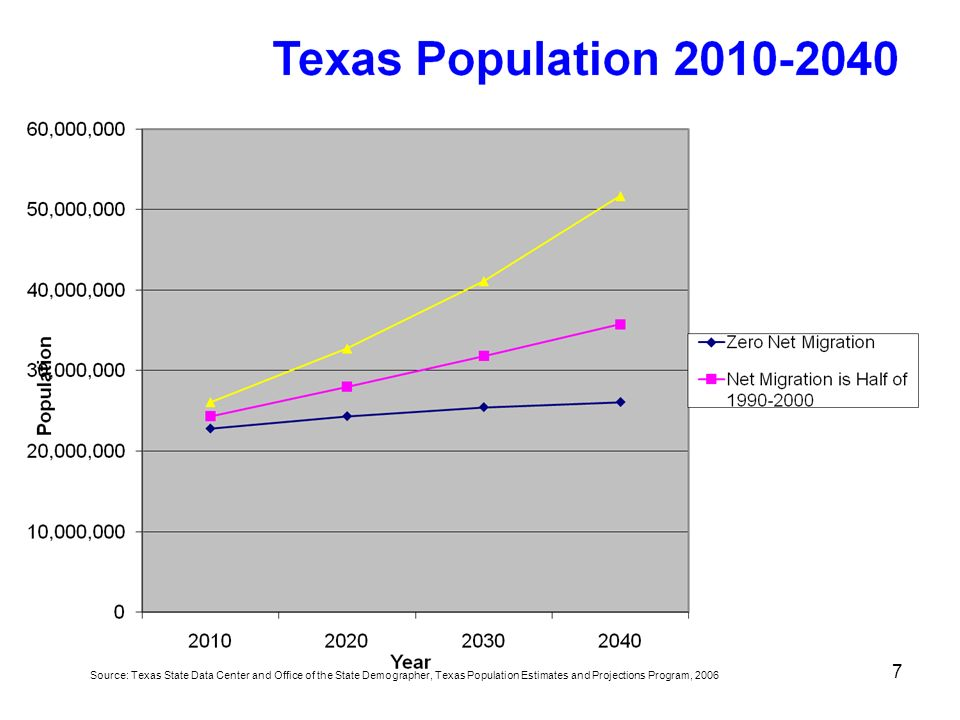 Source: Texas State Data Center and Office of the State Demographer, Texas Population Estimates and Projections Program, 2006