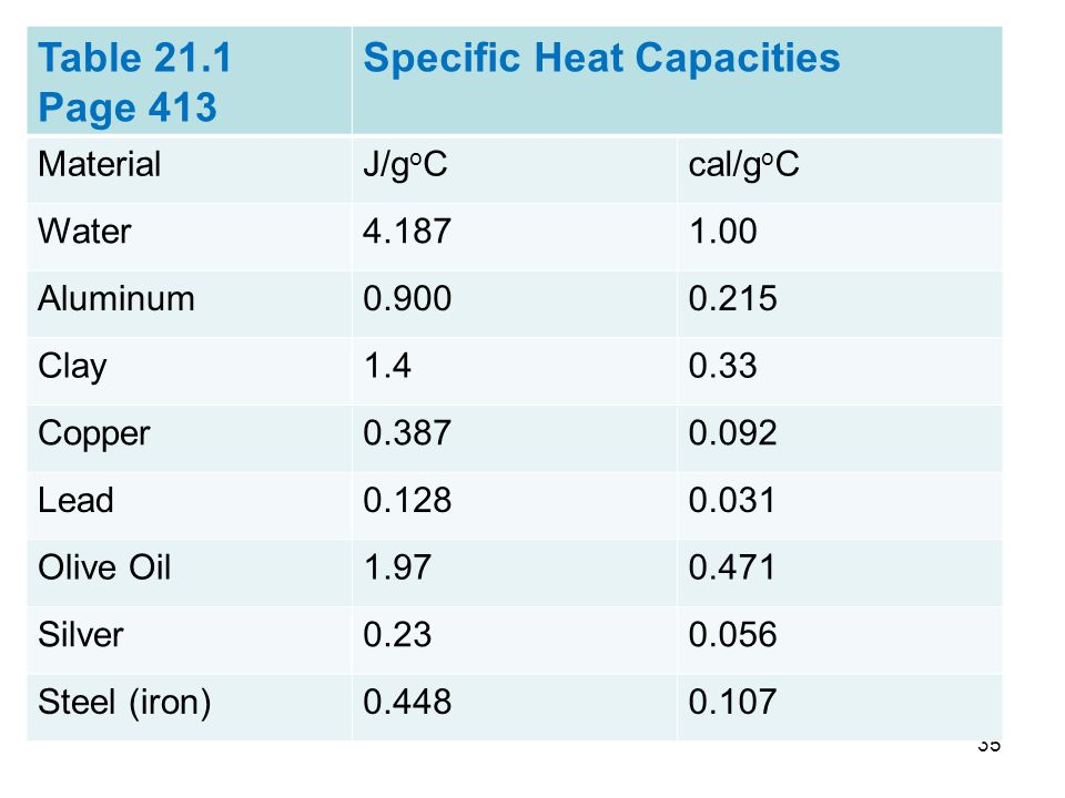 the specific heat capacity of aluminium essay Specific heat capacity is measured by determining how much heat energy is needed to raise one gram of a substance one degree celsius the specific heat capacity of water is 42 joules per gram per degree celsius or 1 calorie per gram per degree celsius.