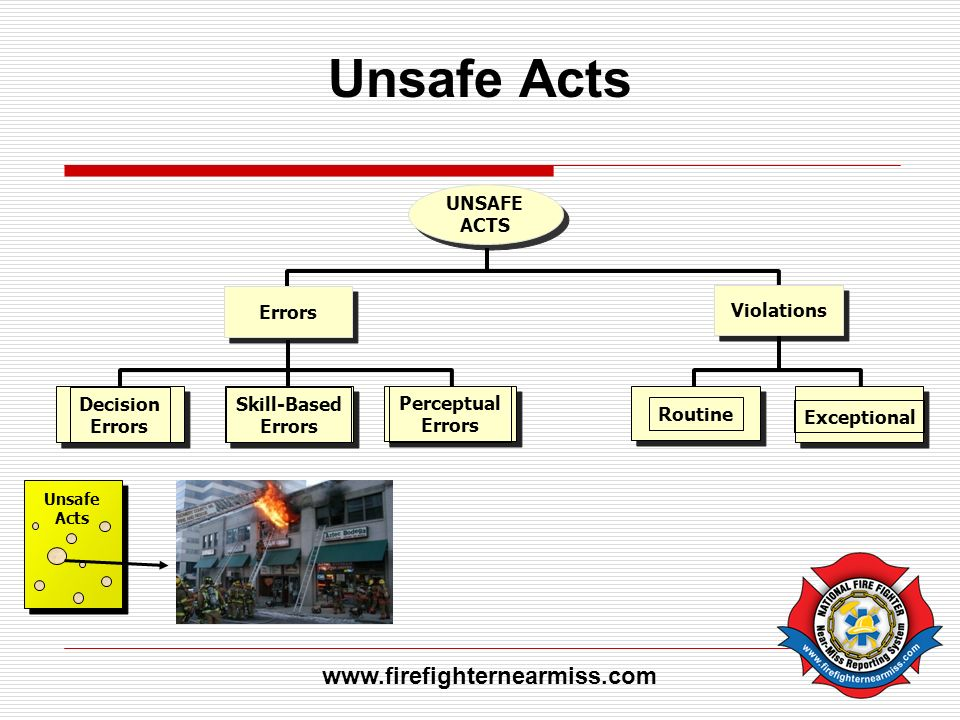 Unsafe Acts www.firefighternearmiss.com UNSAFE ACTS Violations Errors