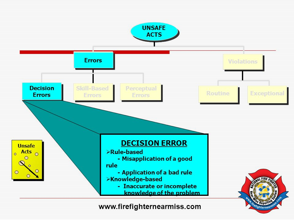 DECISION ERROR www.firefighternearmiss.com UNSAFE ACTS Errors Decision