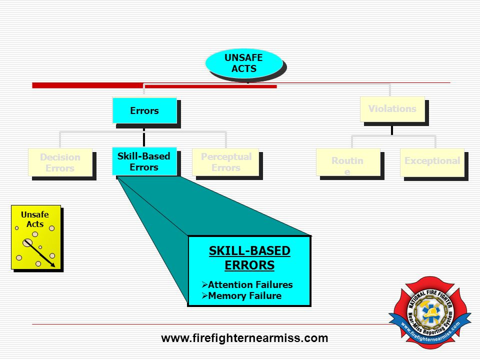 SKILL-BASED ERRORS www.firefighternearmiss.com UNSAFE ACTS Errors