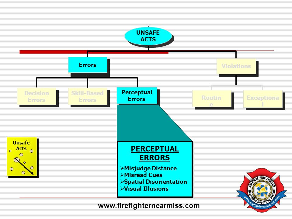 PERCEPTUAL ERRORS www.firefighternearmiss.com UNSAFE ACTS Errors